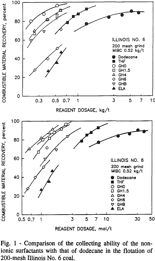 non-ionic-surfactants comparison of the collecting ability
