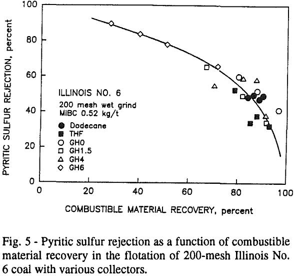 non-ionic-surfactants pyritic sulfur rejection
