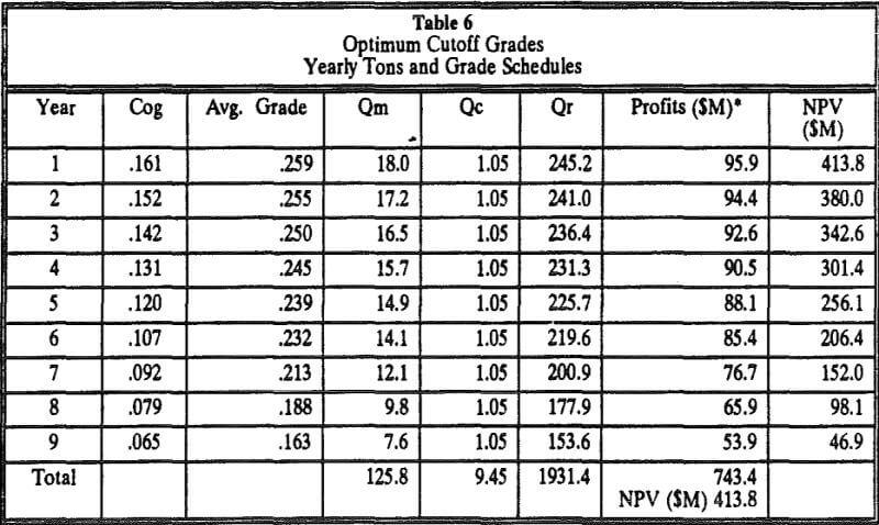 optimum-cutoff-grades