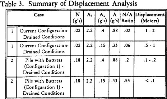 ore-heap-leach-summary-of-displacement-analysis