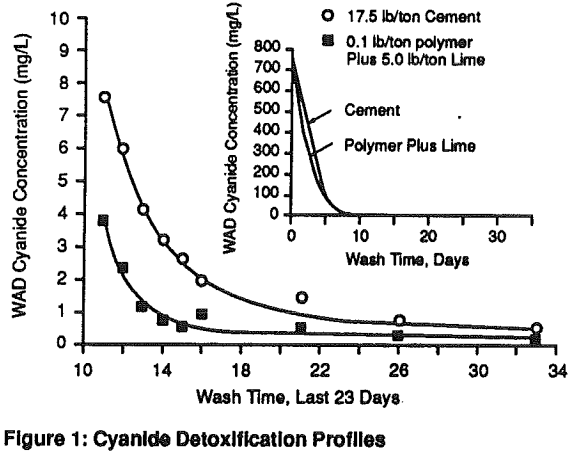polymer-agglomeration-cyanide-detoxification-profiles
