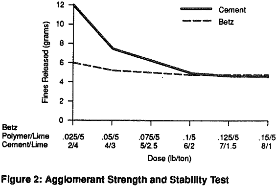 polymer agglomeration strength and stability test