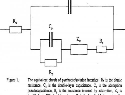 Pyrrhotite Cathodic Decomposition
