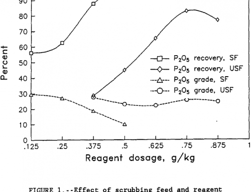 Improved Recovery of Coarse Florida Phosphate