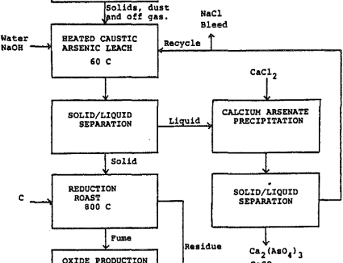 Soda Ash Roasting of Antimony & Arsenic Gold Concentrate