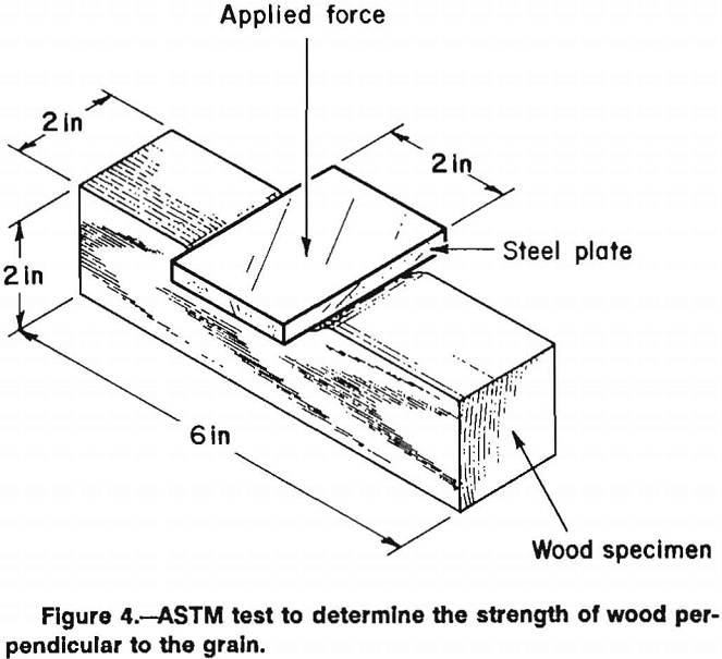 wood crib astm test
