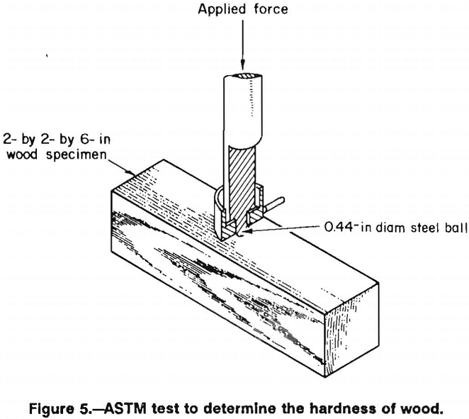 wood crib astm test to determine the hardness of wood