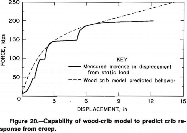 wood crib capability