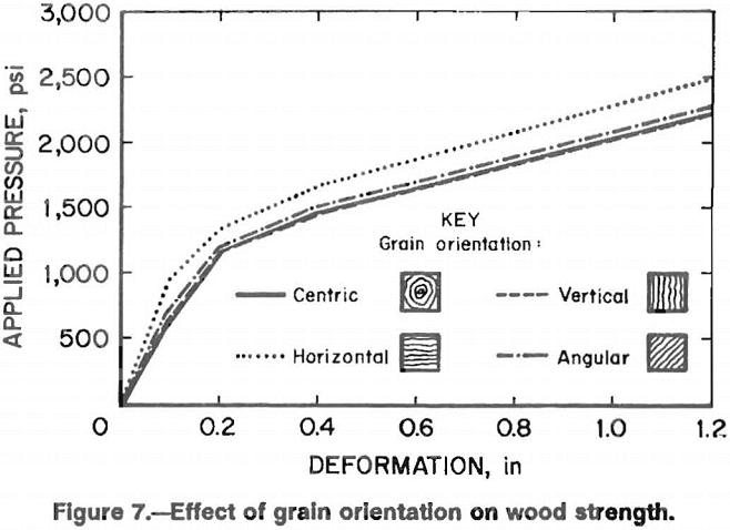 wood crib effect of grain orientation