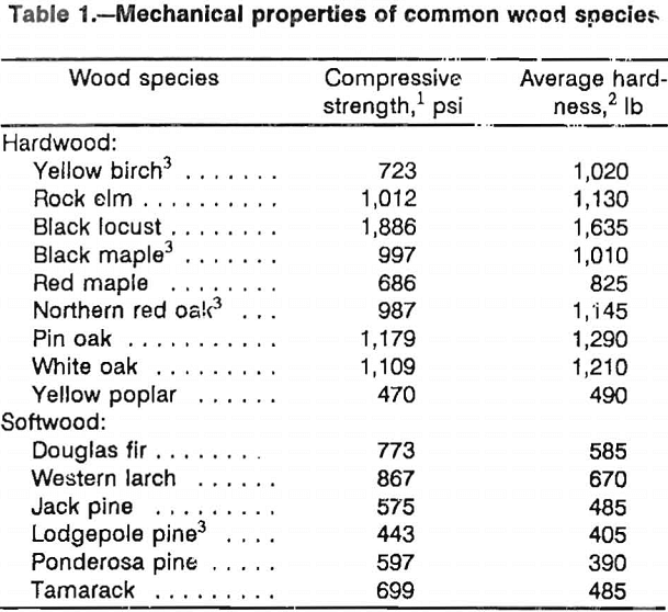 wood crib mechanical properties