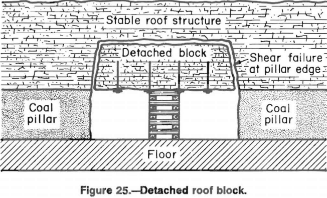 wood-crib-roof-block