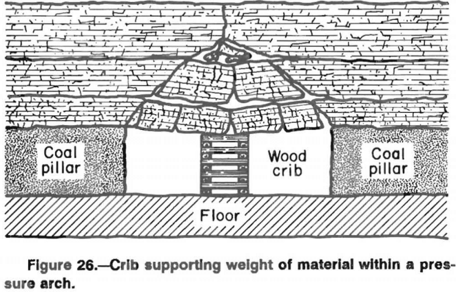 wood-crib-supporting-weight