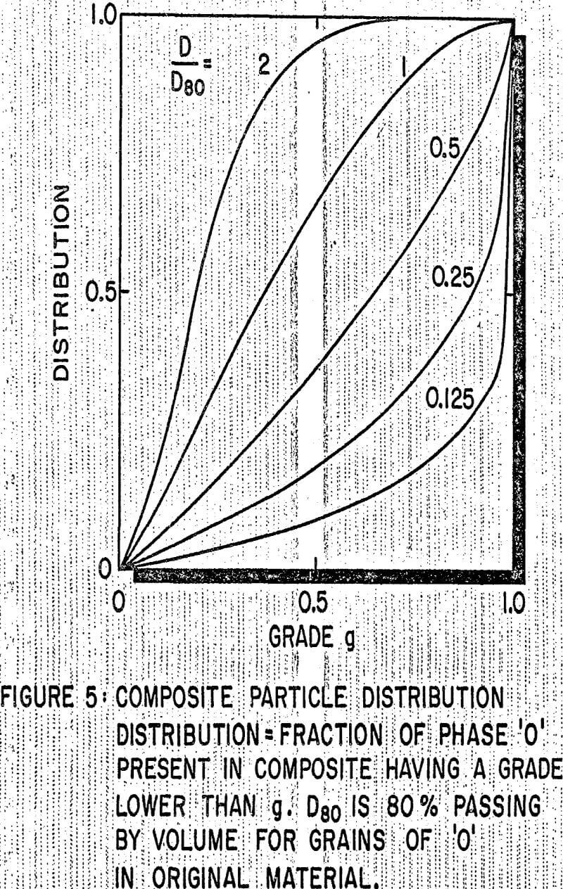 integral geometry composite particle distribution