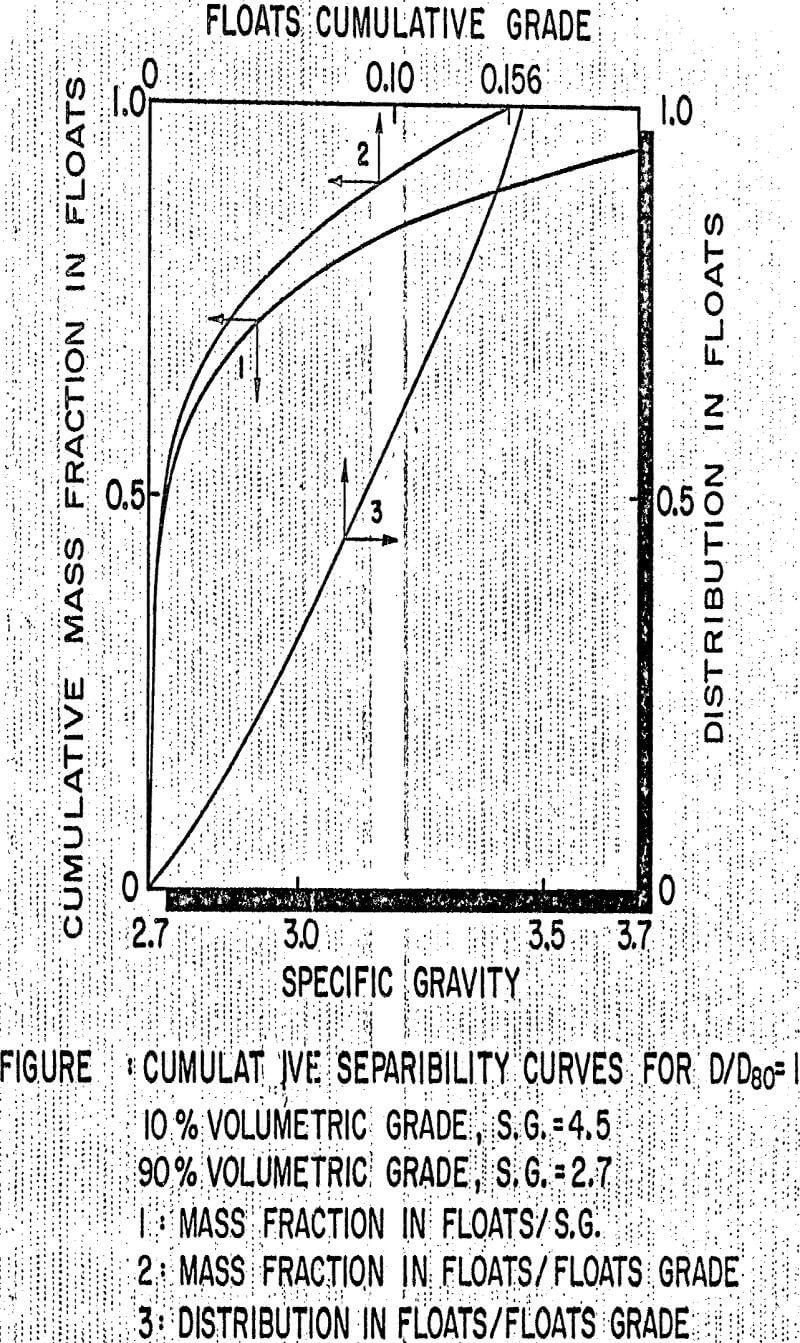 integral geometry cumulative seprability curves