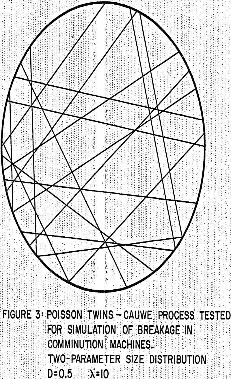 integral geometry poisson twins