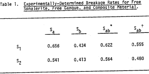 liberation-model-of-grinding-breakage-rates
