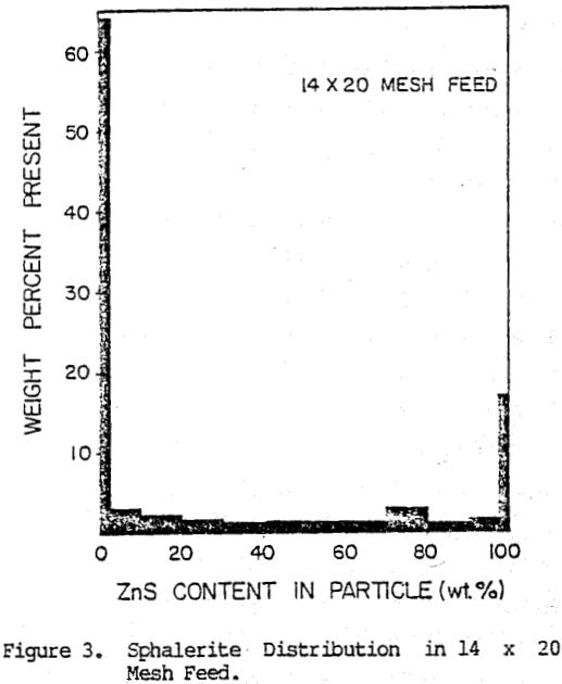 liberation-model-of-grinding-sphalerite distribution mesh feed