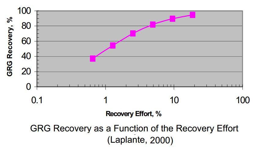 recover gold by gravity