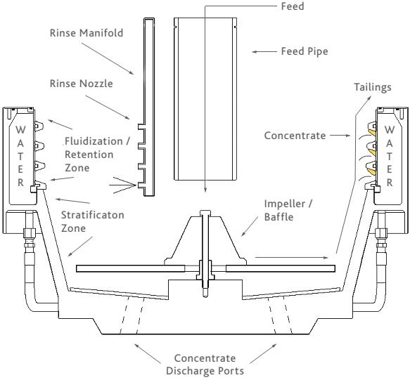 falcon semi batch concentrators discharge ports
