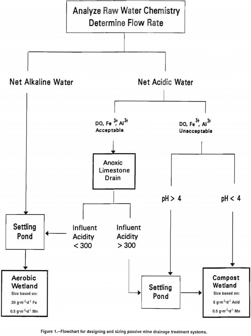 flowchart for designing and sizing passive mine drainage treatment systems