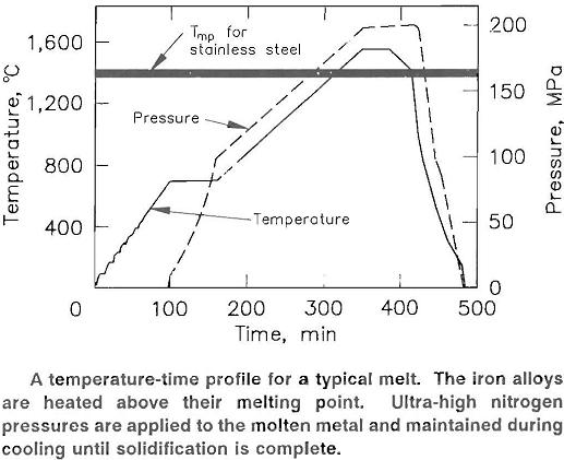 nitrogen alloying steel temperatue-time profile