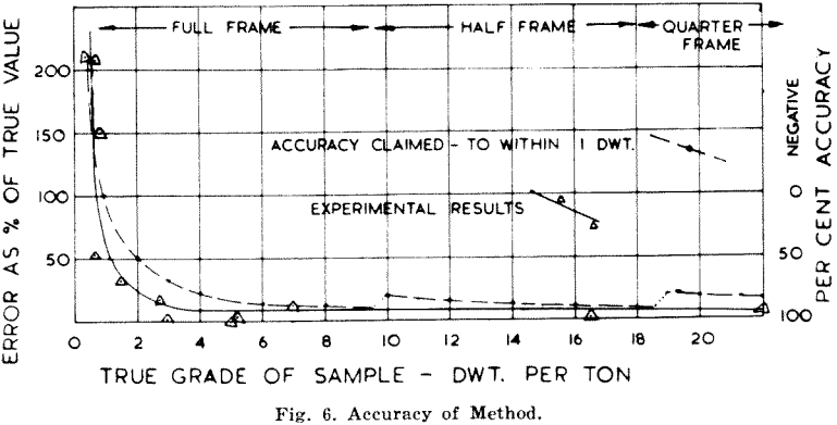 paper-chromatographic-accuracy-of-method