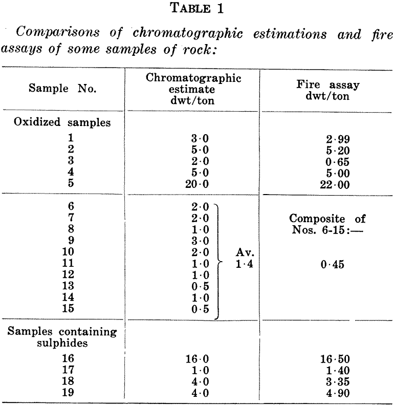 paper chromatographic comparison
