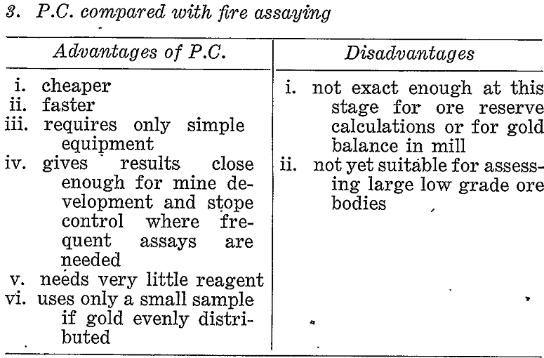 paper chromatographic fire assaying