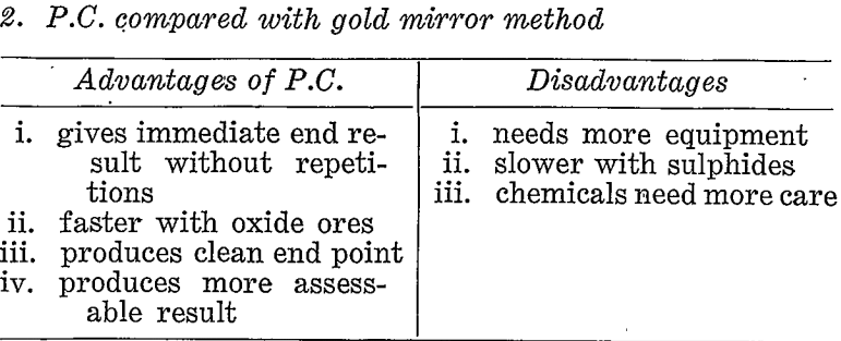 paper-chromatographic-gold-mirror-method