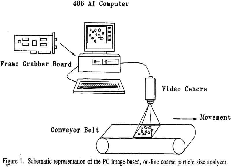 On Line Analyzer : On line particle size analyzer