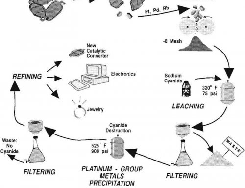 Recovering Platinum-Group Metals in Catalytic Converters