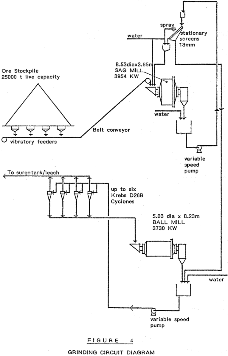 sag-mill grinding circuit diagram