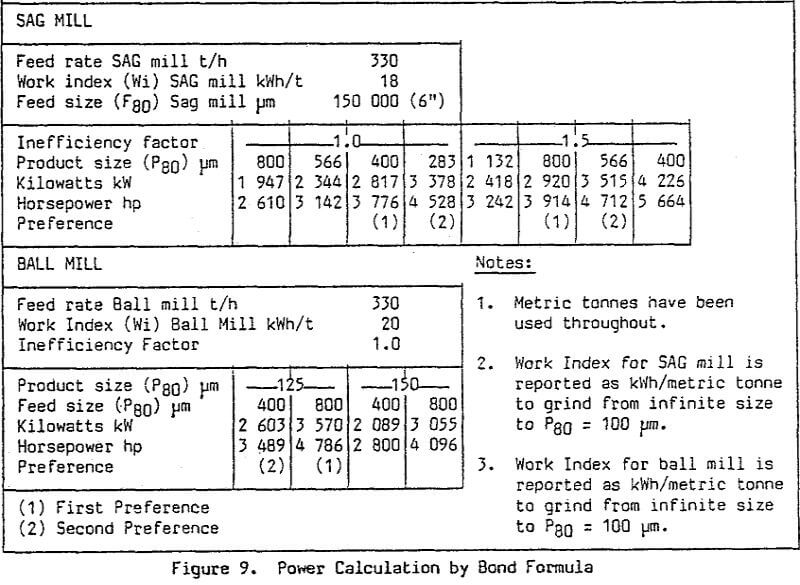 sag-mill power calculation