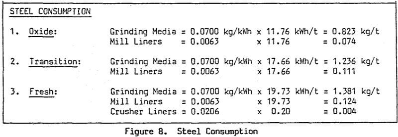 sag-mill-steel-consumption