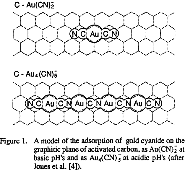 Effect Of Carbon Adsorbents On Adsorption Of Gold Cyanide