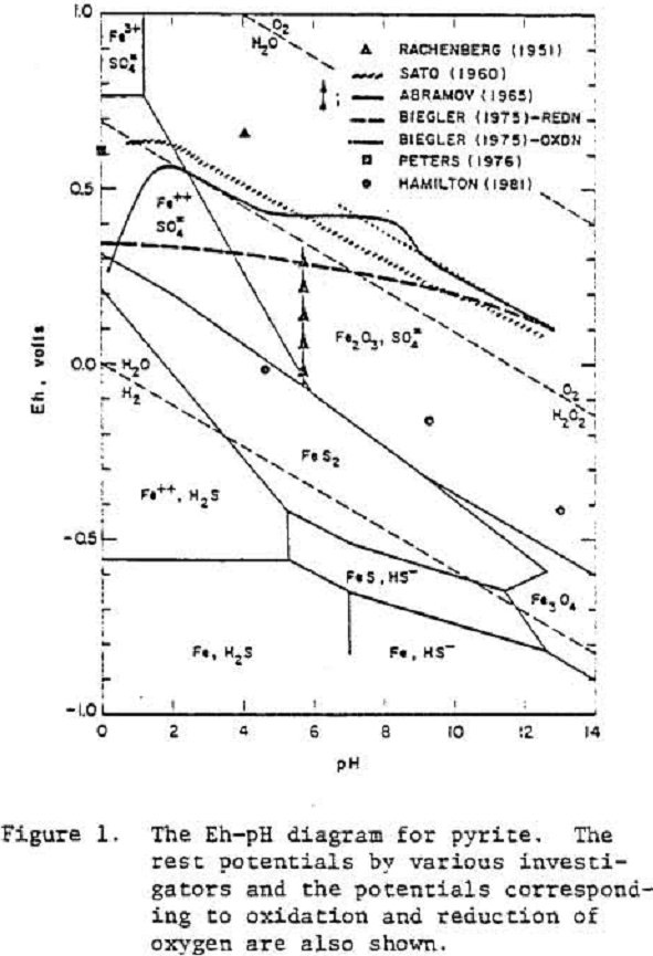 Oxidation Reduction Effects In Depression Of Sulfide Minerals