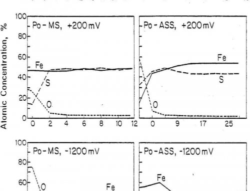 Grinding Media Interaction & Effect on Mineral Floatability