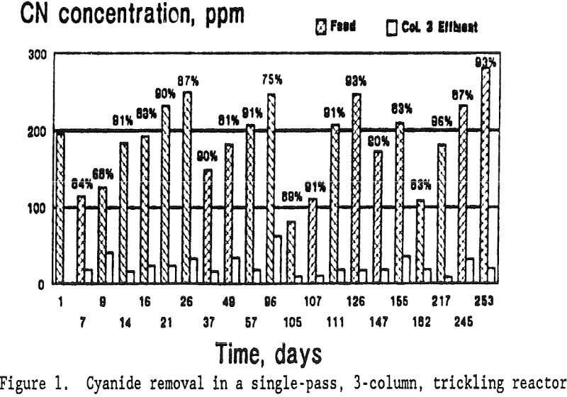 heap-rinsing cyanide removal