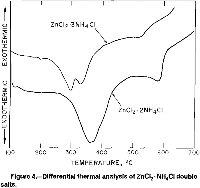 aqueous solutions differential thermal analysis of zncl2