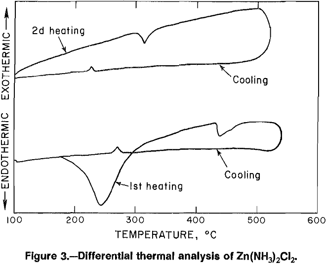aqueous solutions differential thermal analysis