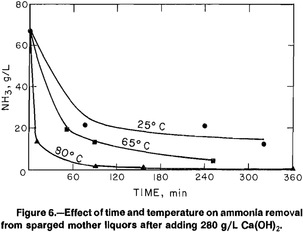 aqueous-solutions-effect-of-time-and-temperature