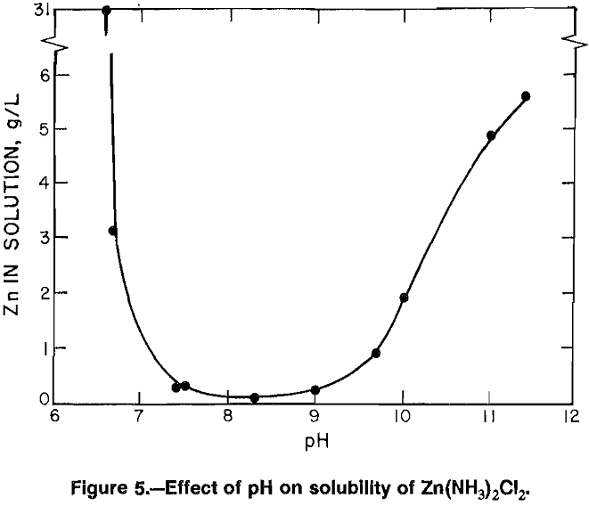 aqueous solutions effect of ph