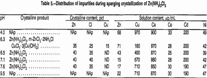 aqueous solutions sparging crystallization
