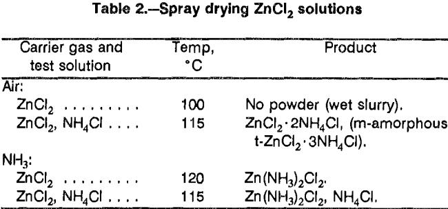 aqueous-solutions-spray-drying