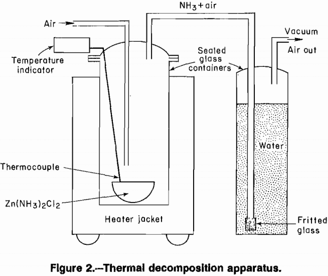 aqueous solutions thermal decomposition apparatus