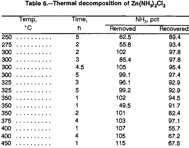 aqueous-solutions-thermal-decomposition