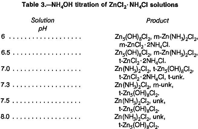 aqueous solutions titration