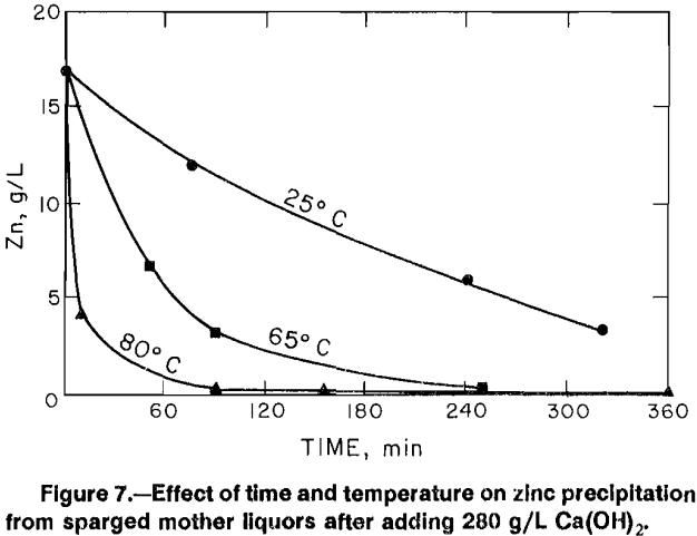 aqueous-solutions-zinc-precipitation