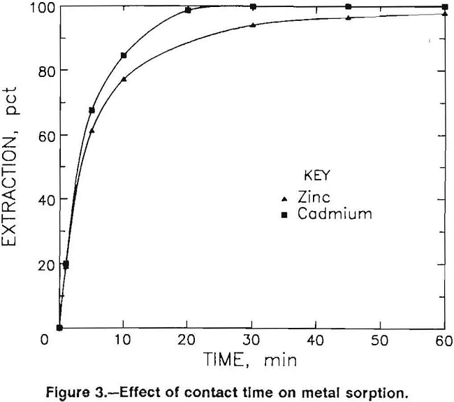biosorption of metal effect of contact time