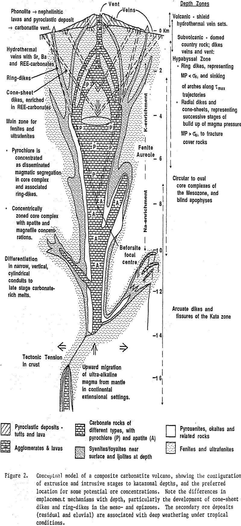 carbonatites conceptual model